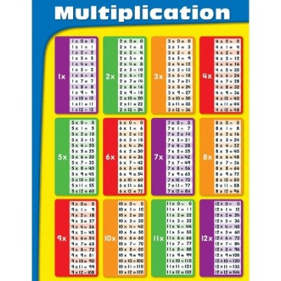 Affiche : Multiplication