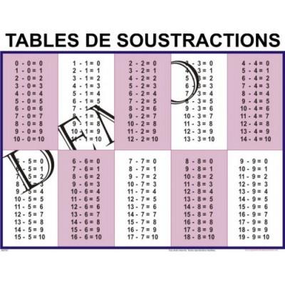 Affiche mathématique : Tables de soustractions