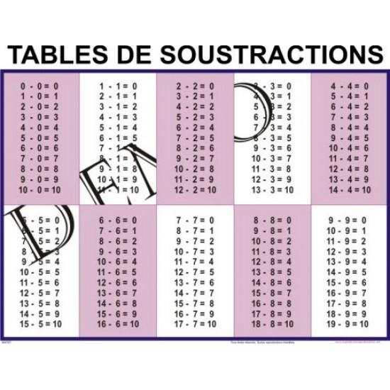 Affiche mathématique: Tables de soustractions