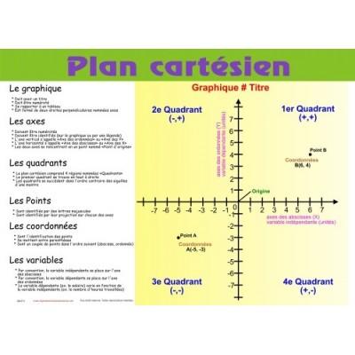 Affiche mathématique: Plan cartésien