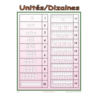 Affiche mathématique: Unités/dizaines
