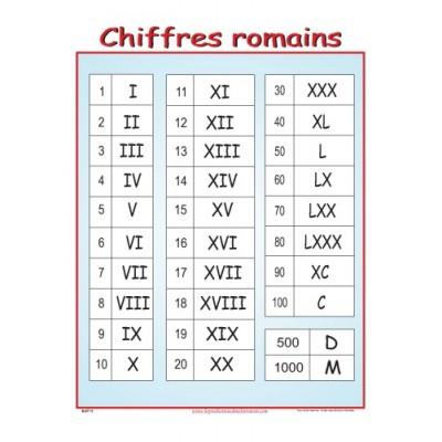 Affiche mathématique: Chiffres romains