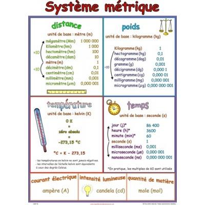 Affiche mathématique : Système métrique