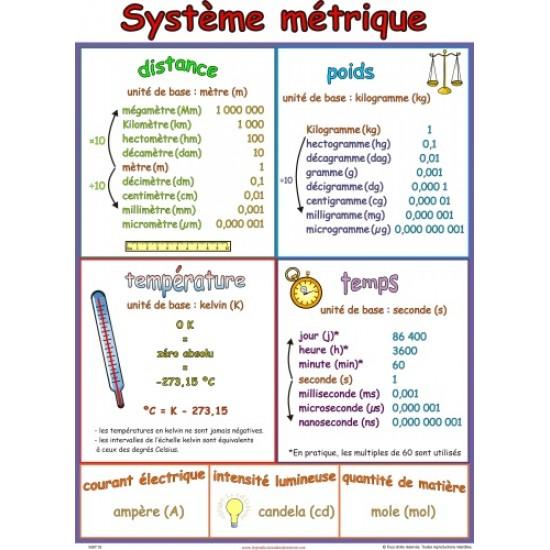 Affiche mathématique: Système métrique