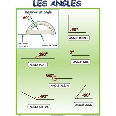 Affiche mathématique: Les angles