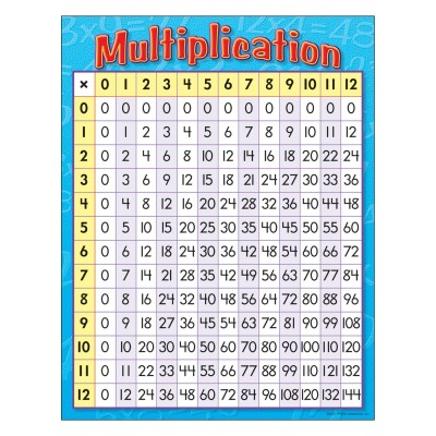 Affiche : Multiplication 1 à 12