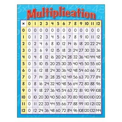 Affiche : Multiplication 1 à 12