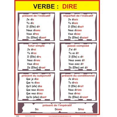 Affiche verbe: dire (plusieurs temps disponibles)