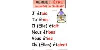 Affiche verbe : Être (plusieurs temps disponibles)