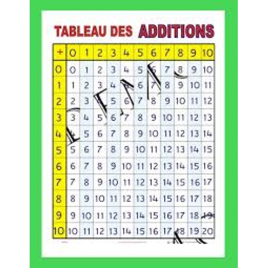 Affiche mathématique: Tableau des additions