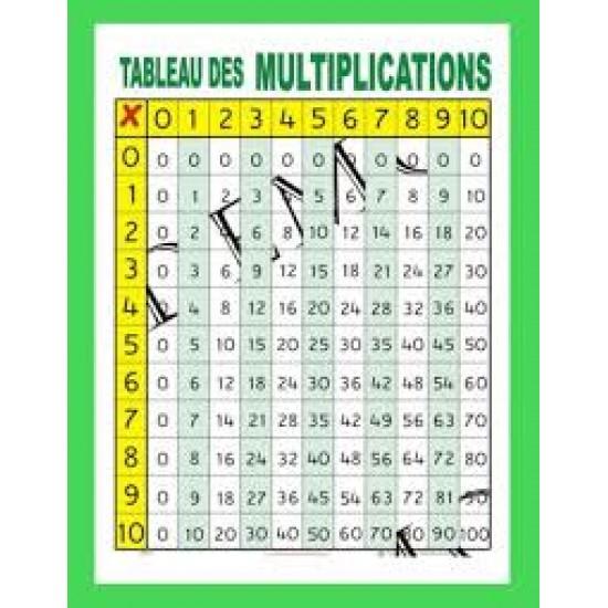 Affiche mathématique : Tableau des multiplications