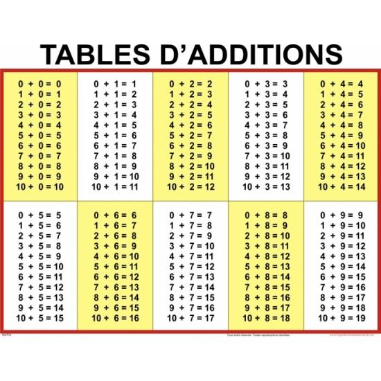 Affiche mathématique : Tables d'additions