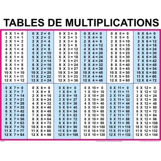 Affiche mathématique: Tables de multiplications