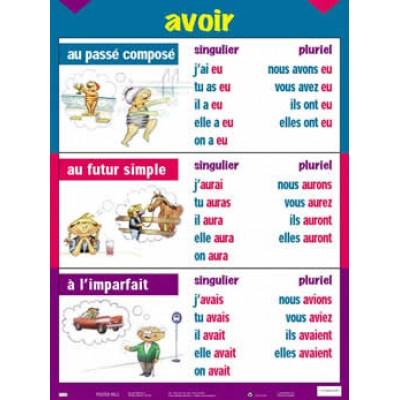 Affiche verbe : Avoir, passé composé, futur simple, imparfait