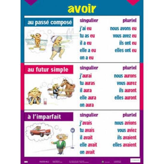 Affiche Verbe : Avoir au Passé Composé, au Futur Simple et à l'Imparfait