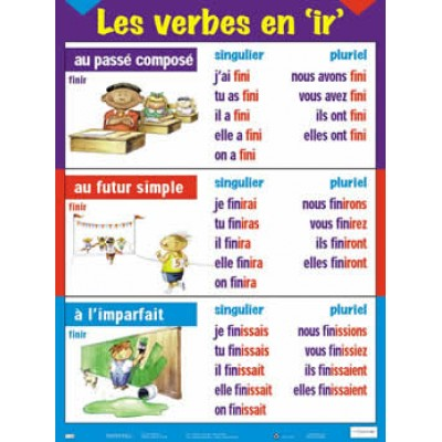 """Affiche verbe: Les verbes en """"Ir"""", passé composé, futur, imparfait"""