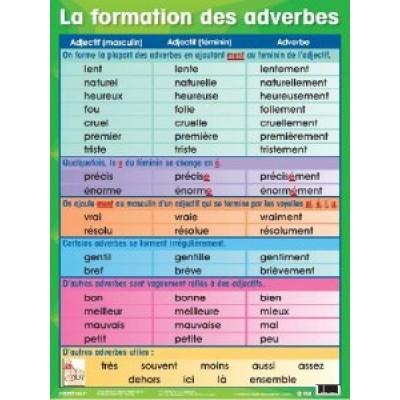 Affiche : La Formation des Adverbes